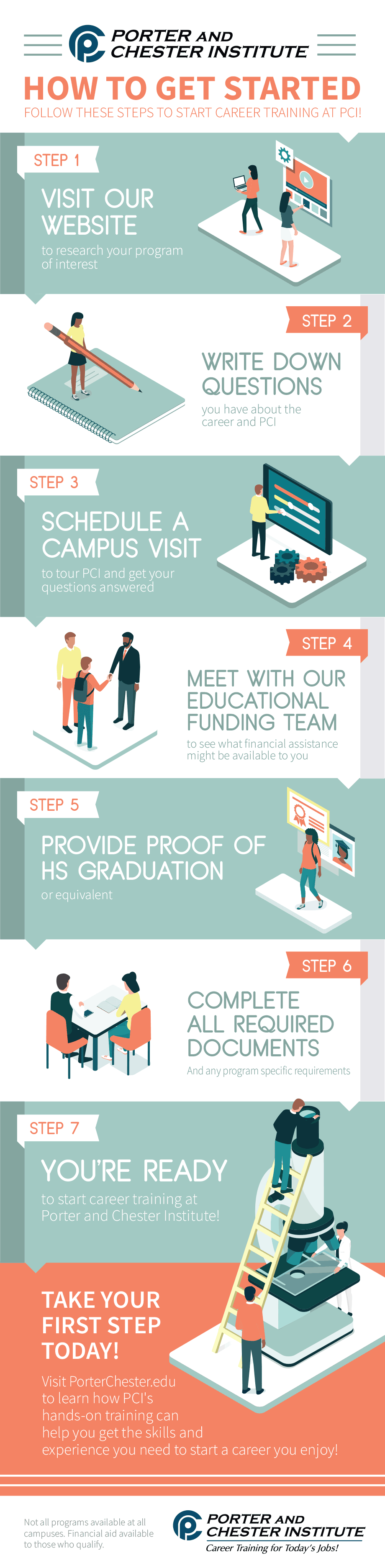 Infographic: How to get started at PCI