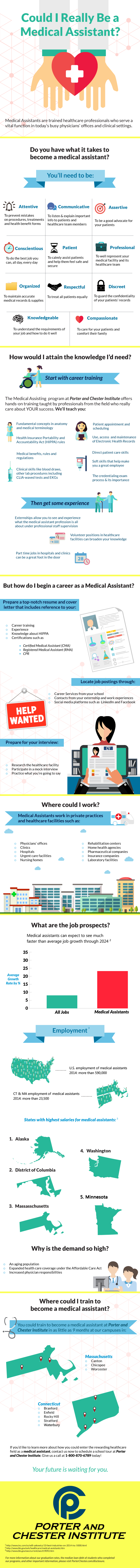 Medical Assistant Program Infographic