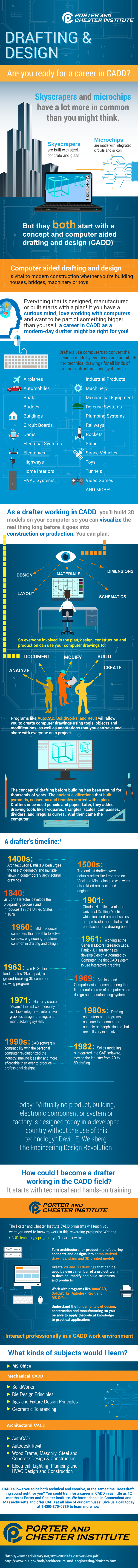Computer Aided Drafting and Design Infographic