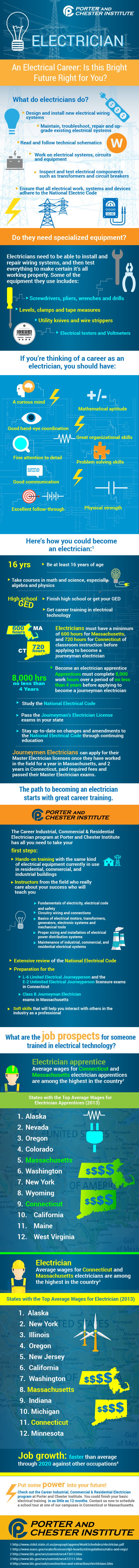 Is an electrical career right for you? - Infographic