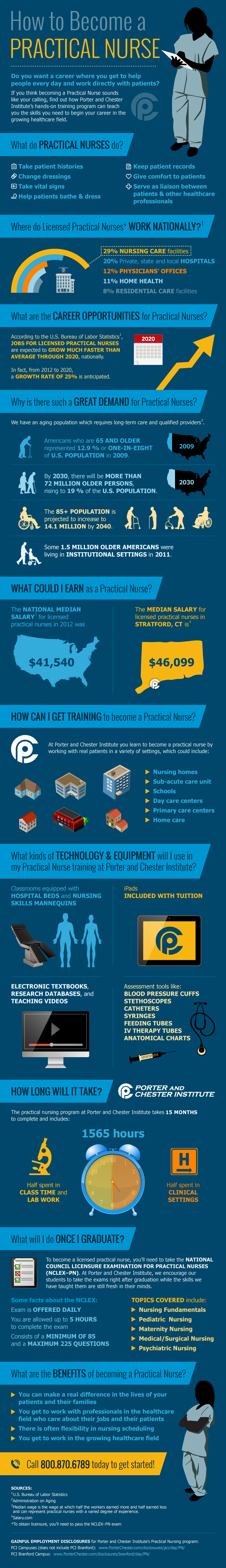 How to become a practical nurse infographic