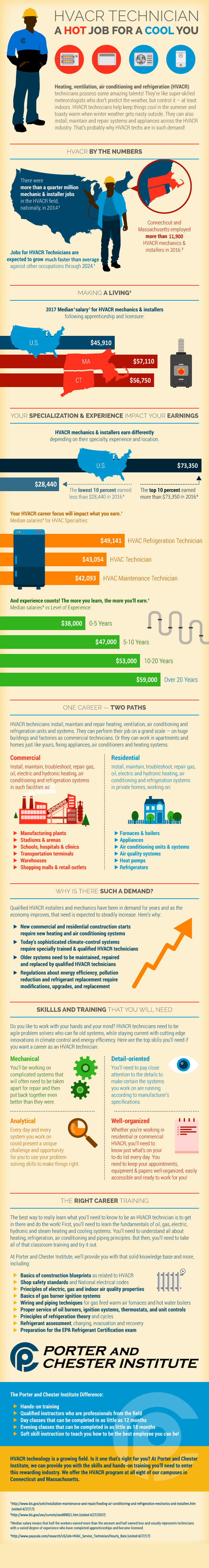 HVACR Technician Infographic
